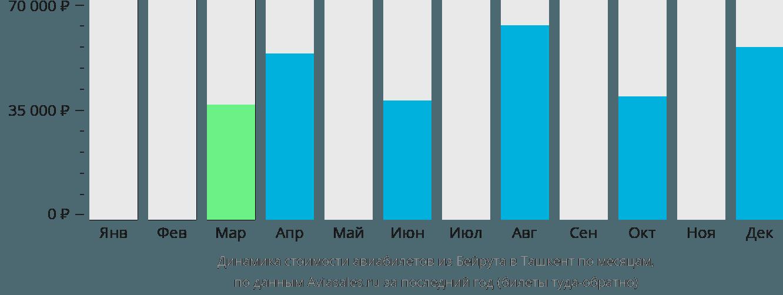 Динамика стоимости авиабилетов из Бейрута в Ташкент по месяцам