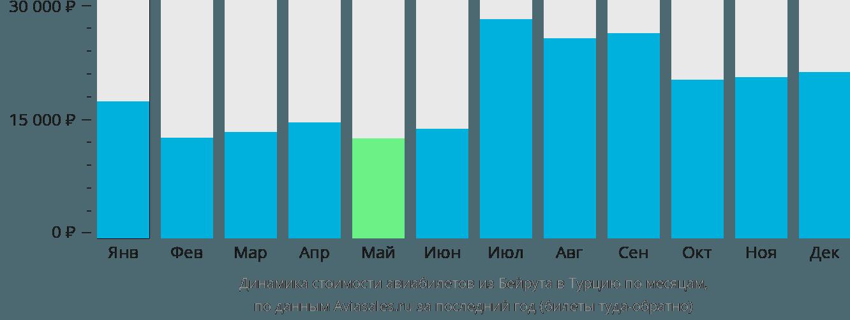 Динамика стоимости авиабилетов из Бейрута в Турцию по месяцам