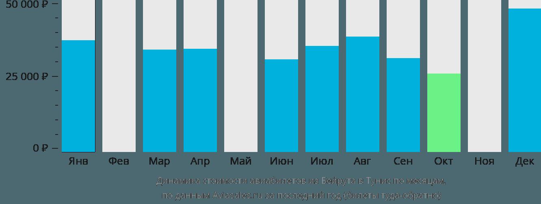 Динамика стоимости авиабилетов из Бейрута в Тунис по месяцам