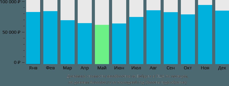 Динамика стоимости авиабилетов из Бейрута в США по месяцам