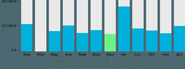 Динамика стоимости авиабилетов из Бейрута в Вену по месяцам