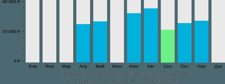 Динамика стоимости авиабилетов из Бейрута в Варшаву по месяцам