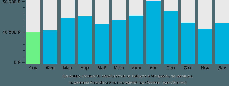 Динамика стоимости авиабилетов из Бейрута в Монреаль по месяцам