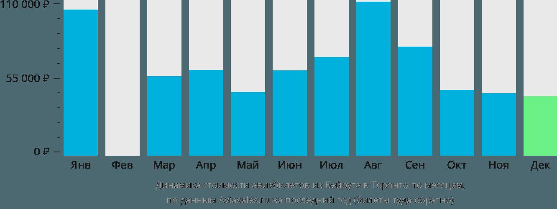 Динамика стоимости авиабилетов из Бейрута в Торонто по месяцам