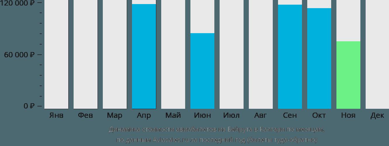 Динамика стоимости авиабилетов из Бейрута в Калгари по месяцам