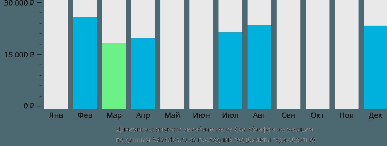 Динамика стоимости авиабилетов из Скотсблаффа по месяцам