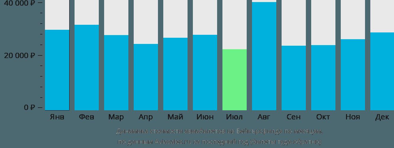 Динамика стоимости авиабилетов из Бейкърсфилда по месяцам