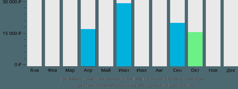 Динамика стоимости авиабилетов из Бейкърсфилда в Финикс по месяцам