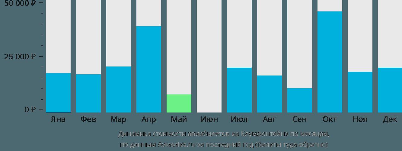 Динамика стоимости авиабилетов из Блумфонтейна по месяцам
