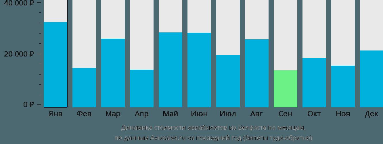 Динамика стоимости авиабилетов из Белфаста по месяцам