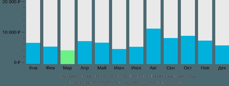 Динамика стоимости авиабилетов из Белфаста в Бирмингем по месяцам