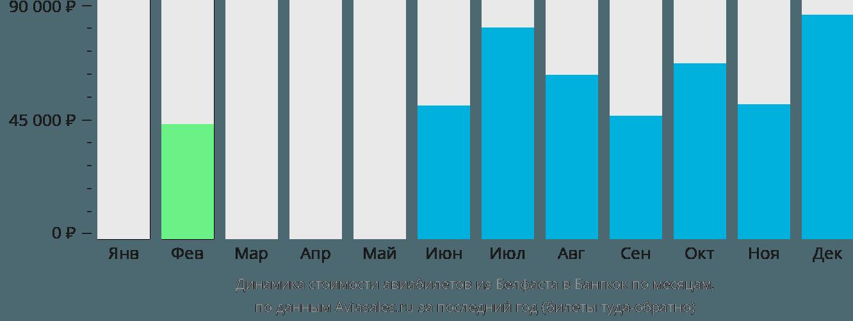 Динамика стоимости авиабилетов из Белфаста в Бангкок по месяцам