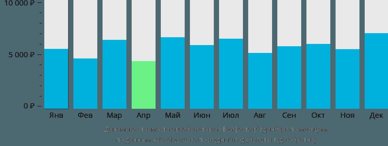 Динамика стоимости авиабилетов из Белфаста в Эдинбург по месяцам