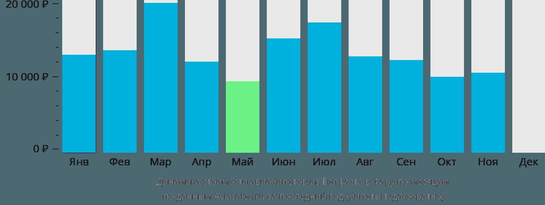 Динамика стоимости авиабилетов из Белфаста в Фару по месяцам