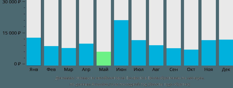Динамика стоимости авиабилетов из Белфаста в Великобританию по месяцам