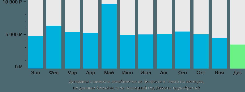 Динамика стоимости авиабилетов из Белфаста в Глазго по месяцам