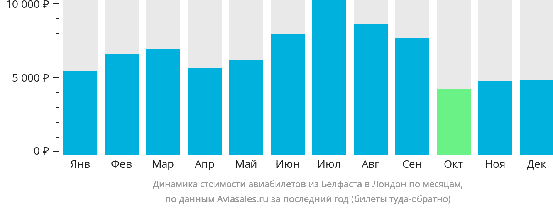 Динамика стоимости авиабилетов из Белфаста в Лондон по месяцам