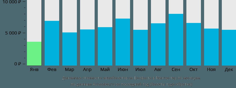 Динамика стоимости авиабилетов из Белфаста в Манчестер по месяцам