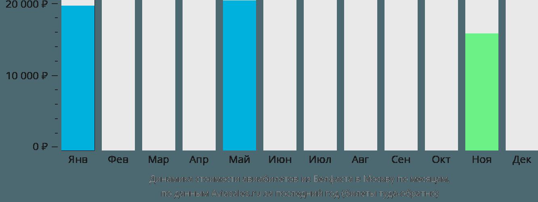 Динамика стоимости авиабилетов из Белфаста в Москву по месяцам