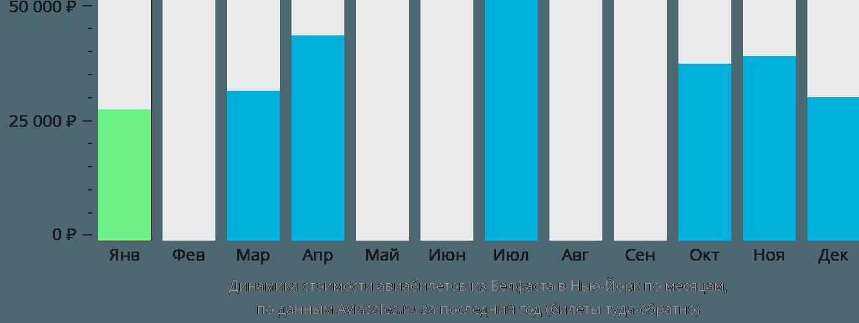 Динамика стоимости авиабилетов из Белфаста в Нью-Йорк по месяцам