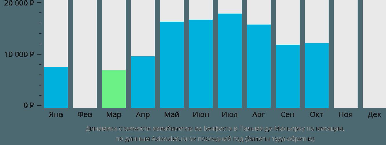 Динамика стоимости авиабилетов из Белфаста в Пальма-де-Майорку по месяцам