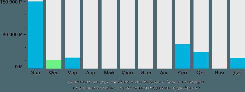 Динамика стоимости авиабилетов из Белфаста в Россию по месяцам