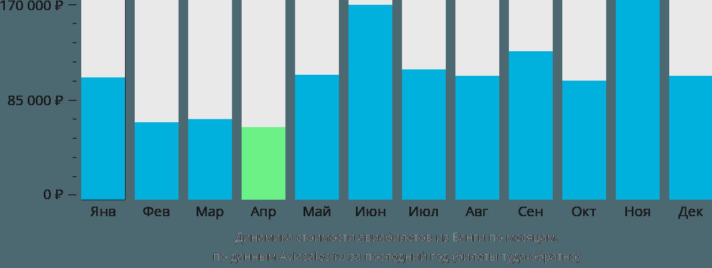 Динамика стоимости авиабилетов из Банги по месяцам