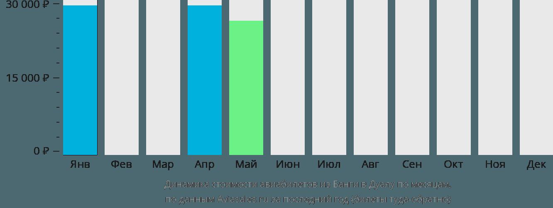 Динамика стоимости авиабилетов из Банги в Дуалу по месяцам