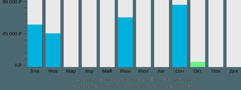 Динамика стоимости авиабилетов из Бингёля по месяцам