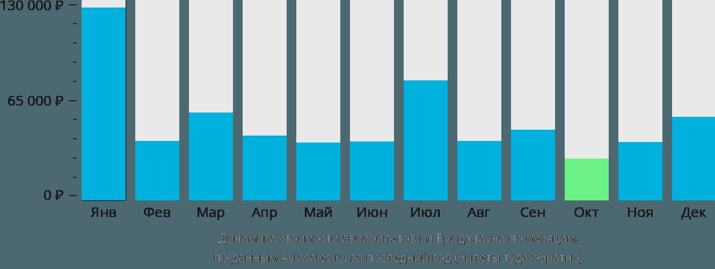 Динамика стоимости авиабилетов из Бриджтауна по месяцам