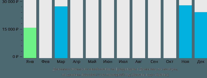 Динамика стоимости авиабилетов из Бриджтауна в Доминику по месяцам
