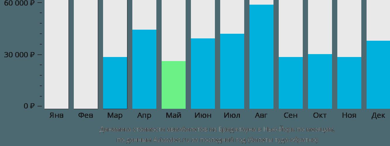 Динамика стоимости авиабилетов из Бриджтауна в Нью-Йорк по месяцам