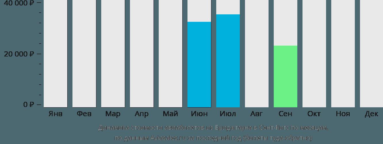 Динамика стоимости авиабилетов из Бриджтауна в Сент-Китс по месяцам
