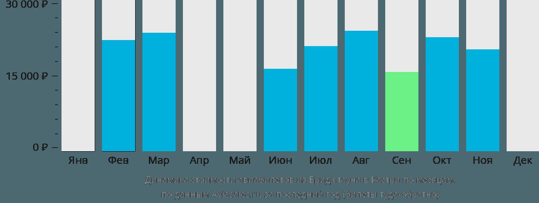Динамика стоимости авиабилетов из Бриджтауна в Кастри по месяцам