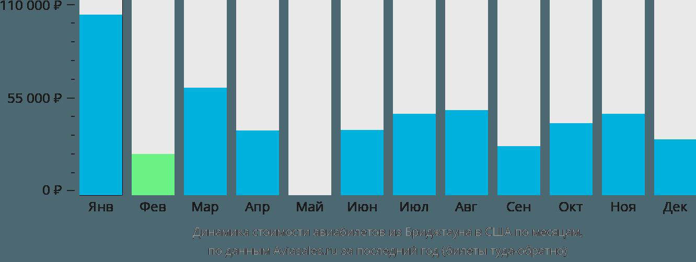 Динамика стоимости авиабилетов из Бриджтауна в США по месяцам