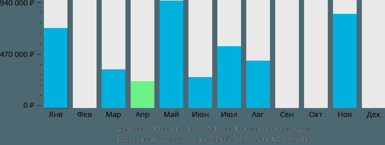 Динамика стоимости авиабилетов из Бингемтона по месяцам