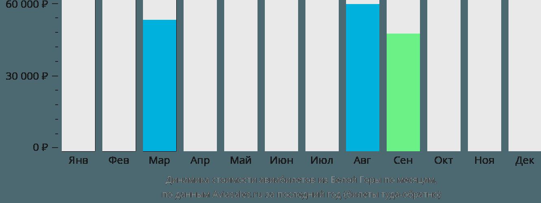 Динамика стоимости авиабилетов из Белой Горы по месяцам