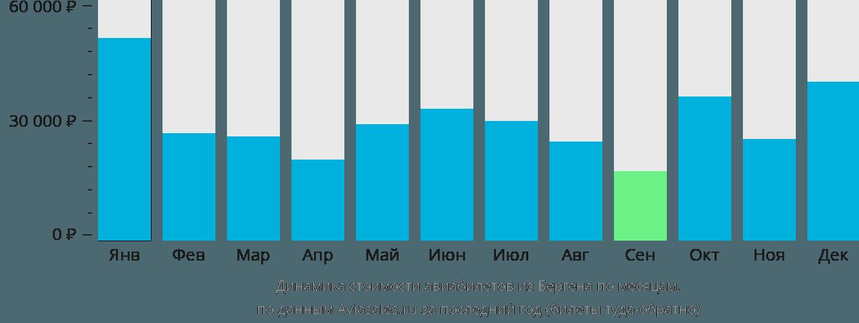 Динамика стоимости авиабилетов из Бергена по месяцам