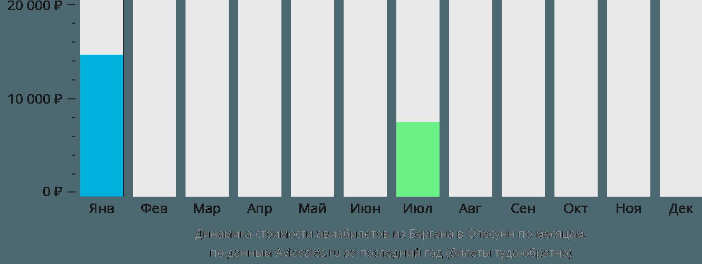 Динамика стоимости авиабилетов из Бергена в Олесунн по месяцам