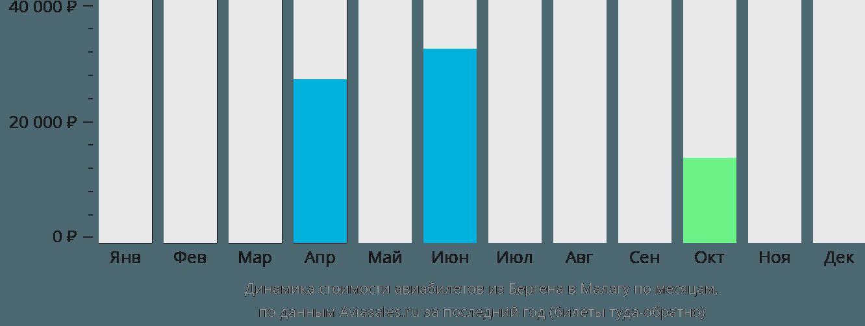 Динамика стоимости авиабилетов из Бергена в Малагу по месяцам