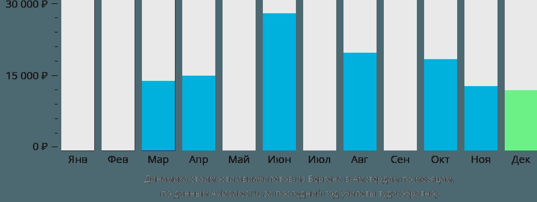 Динамика стоимости авиабилетов из Бергена в Амстердам по месяцам