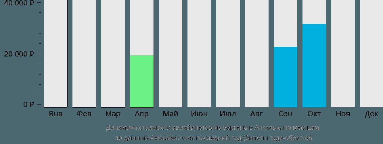 Динамика стоимости авиабилетов из Бергена в Анталью по месяцам