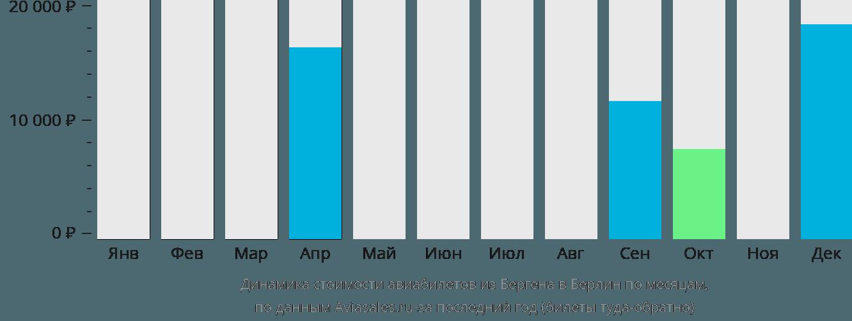 Динамика стоимости авиабилетов из Бергена в Берлин по месяцам