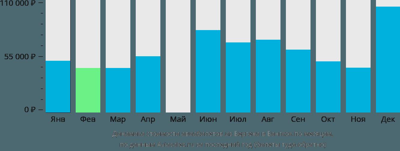 Динамика стоимости авиабилетов из Бергена в Бангкок по месяцам
