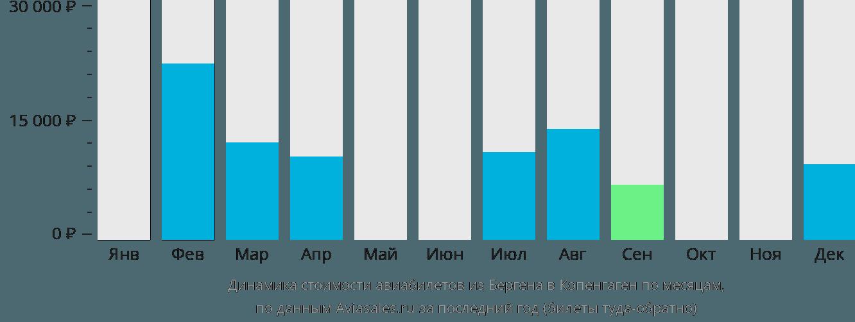 Динамика стоимости авиабилетов из Бергена в Копенгаген по месяцам