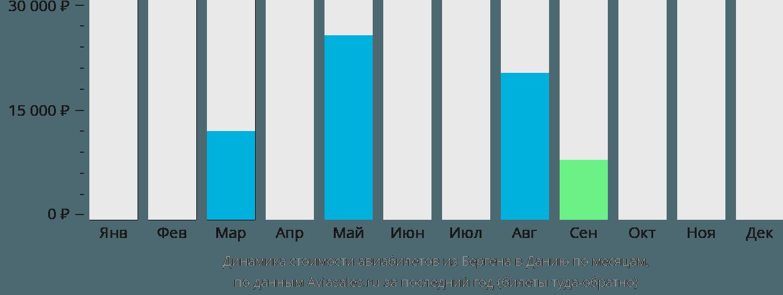 Динамика стоимости авиабилетов из Бергена в Данию по месяцам