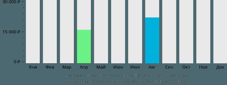 Динамика стоимости авиабилетов из Бергена в Фаро по месяцам