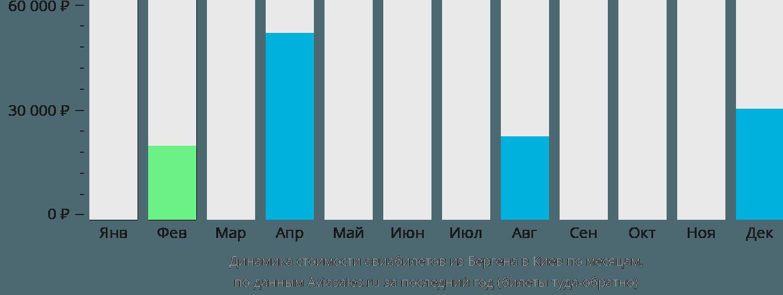 Динамика стоимости авиабилетов из Бергена в Киев по месяцам
