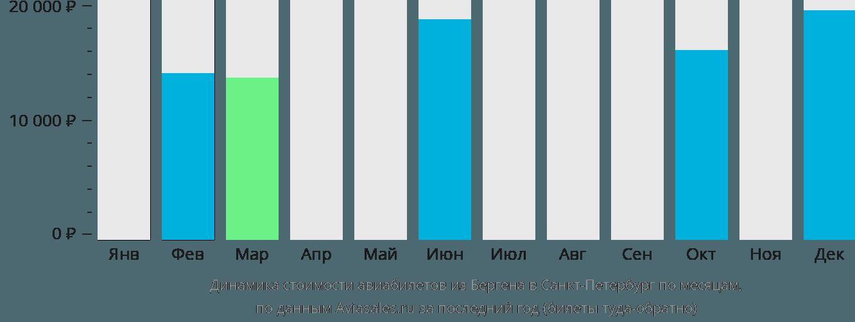 Динамика стоимости авиабилетов из Бергена в Санкт-Петербург по месяцам