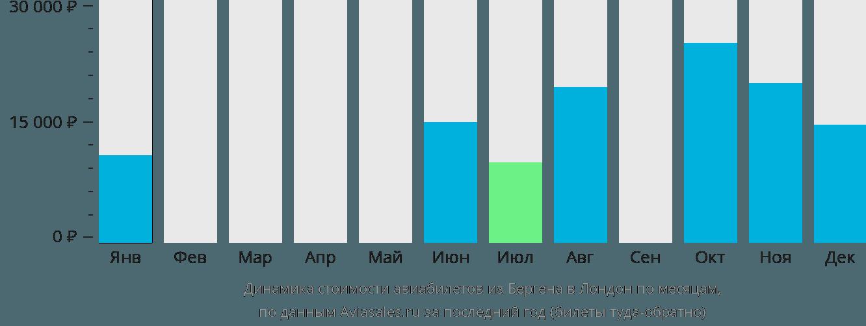 Динамика стоимости авиабилетов из Бергена в Лондон по месяцам